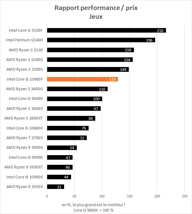 Performance Intel Core i5 10400F - rapport performance / prix dans les jeux