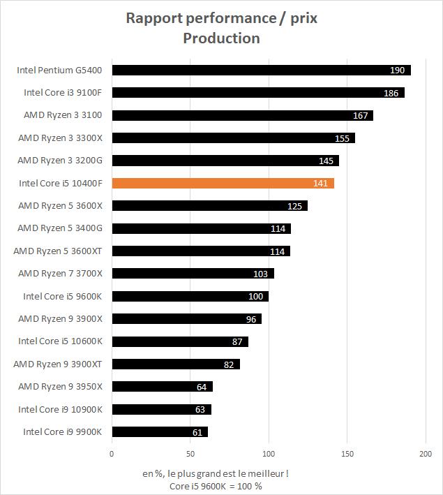Performance Intel Core i5 10400F - rapport performance / prix en production