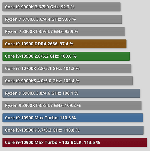 Performances Core i9 10900