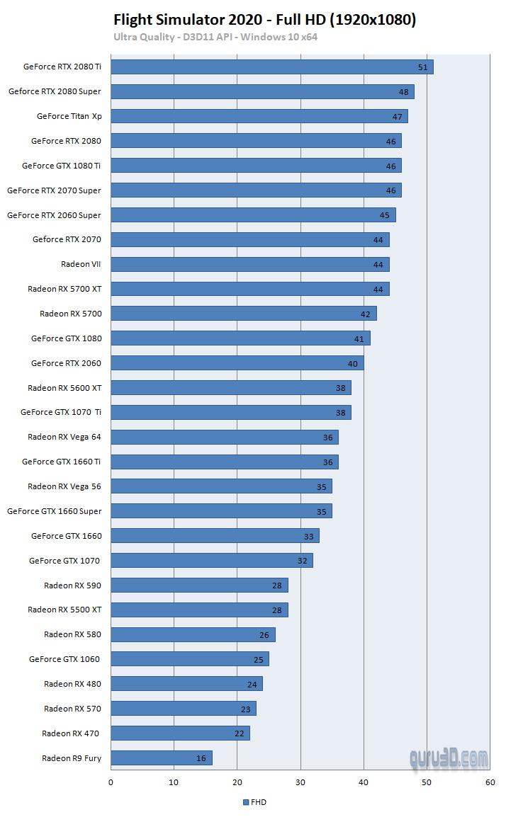 Performance Microsoft flight simulator 2020 GPU