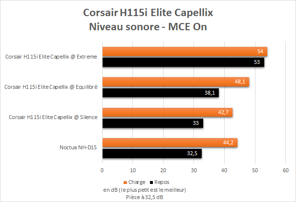 Niveau sonore Corsair H115i Elite Capellix sur un Core i9 10900K avec MCE On