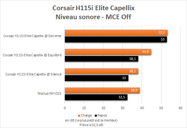 Niveau sonore Corsair H115i Elite Capellix sur un Core i9 10900K avec MCE Off