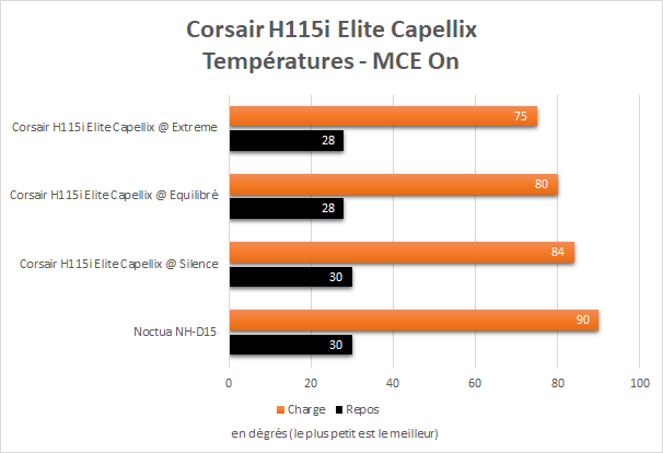 Performance Corsair H115i Elite Capellix sur un Core i9 10900K avec MCE On