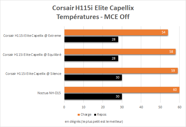 Performance Corsair H115i Elite Capellix sur un Core i9 10900K avec MCE Off
