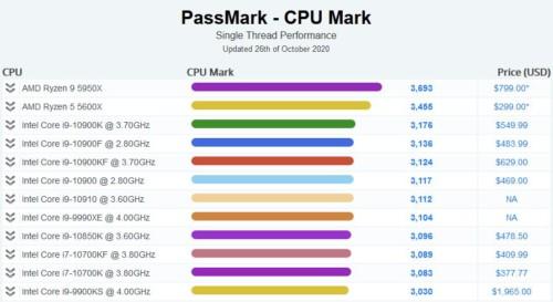 Score PassMark Ryzen 9 5950X