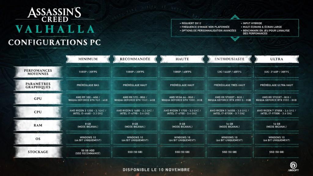 Configurations recommandées pour Assassin's Creed : Valhalla