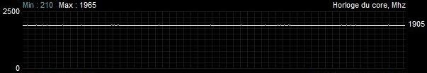 Fréquence GPU Asus TUF Gaming RTX 3080 - TDP Max - En jeux (Battlefield V)