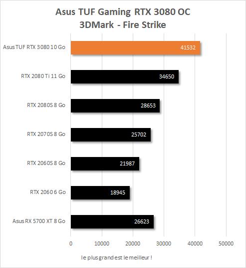 Performances Asus TUF Gaming RTX 3080 OC sur 3DMark Fire Strike (score graphics)