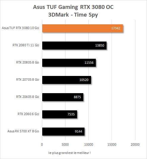 Performances Asus TUF Gaming RTX 3080 OC sur 3DMark Time Spy (Score)