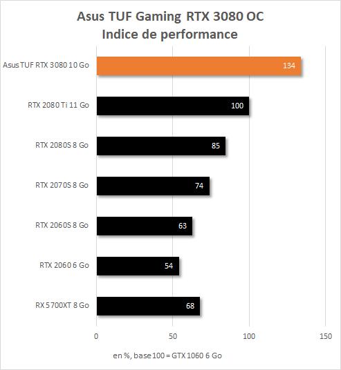 Indice de performance Asus TUF Gaming RTX 3080 OC