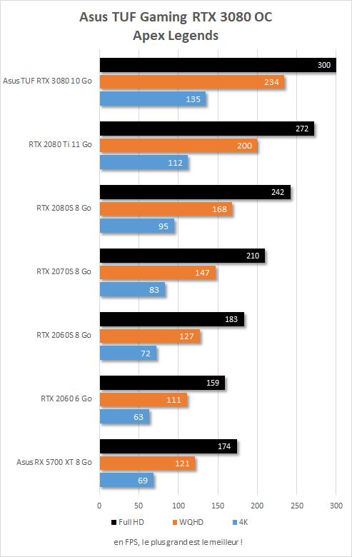 Performances Asus TUF Gaming RTX 3080 OC sur Apex Legends
