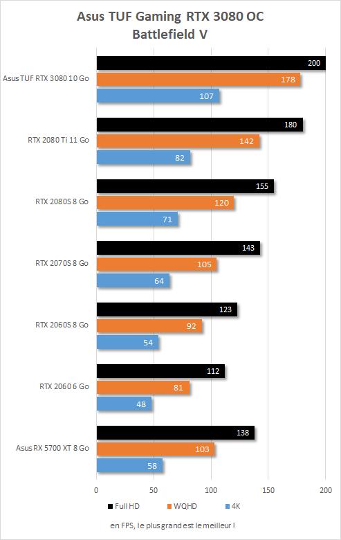 Performances Asus TUF Gaming RTX 3080 OC sur Battlefield V