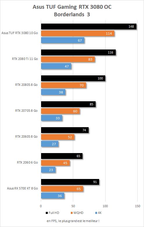 Performances Asus TUF Gaming RTX 3080 OC sur Borderlands 3