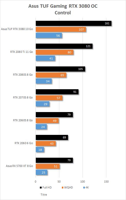 Performances Asus TUF Gaming RTX 3080 OC sur Control