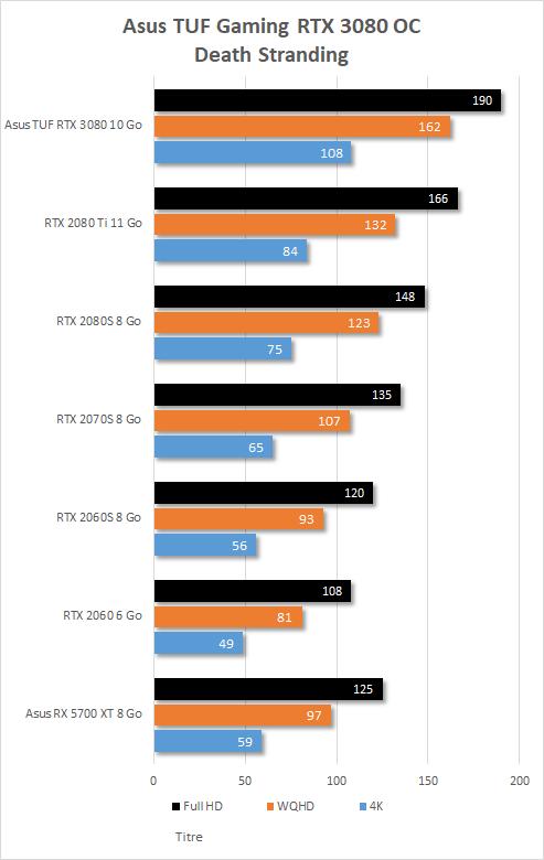 Performances Asus TUF Gaming RTX 3080 OC sur Death Stranding