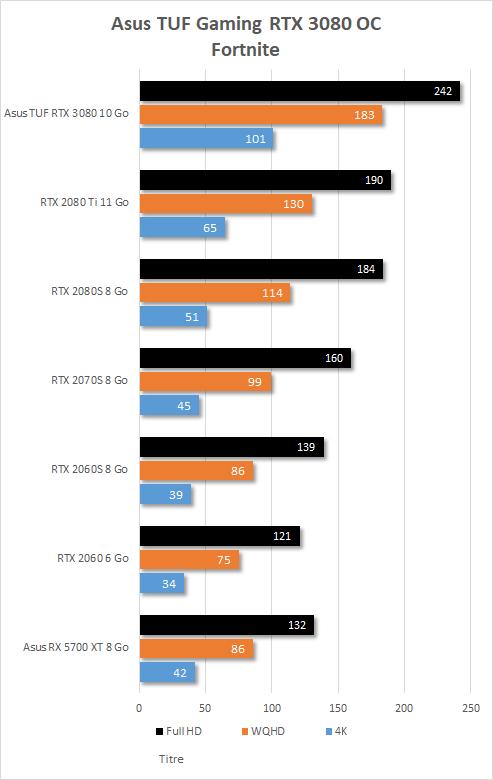 Performances Asus TUF Gaming RTX 3080 OC sur Fortnite
