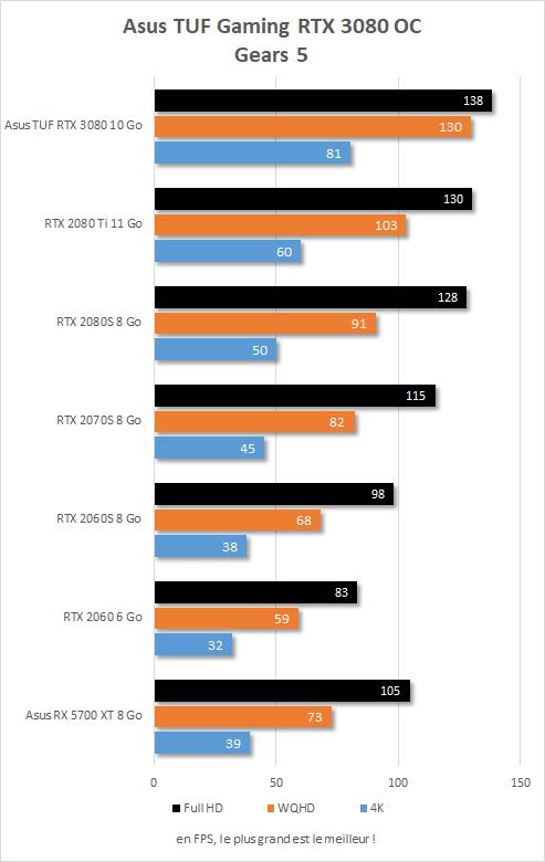 Performances Asus TUF Gaming RTX 3080 OC sur Gears V