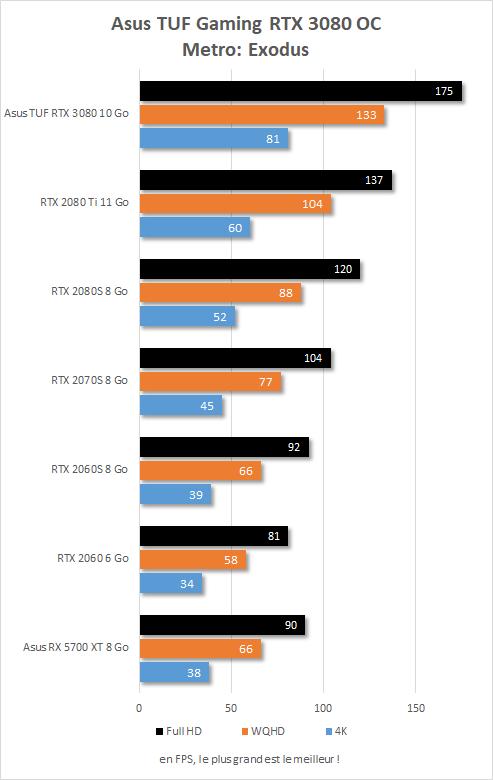 Performances Asus TUF Gaming RTX 3080 OC sur Metro: Exodus