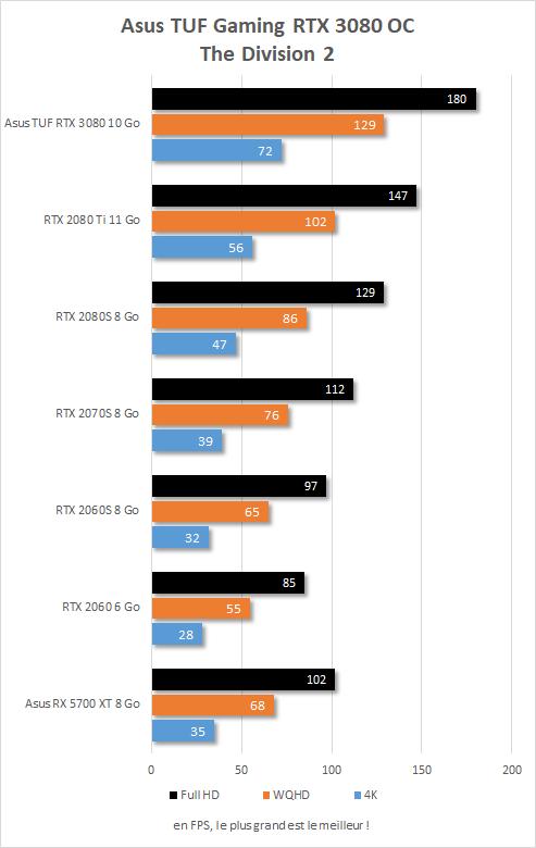 Performances Asus TUF Gaming RTX 3080 OC sur The Division 2