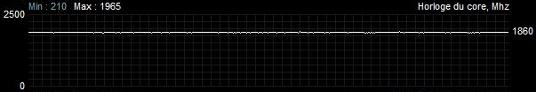 Fréquence GPU Asus TUF Gaming RTX 3080 - réglages d'origine - En jeux (Battlefield V)