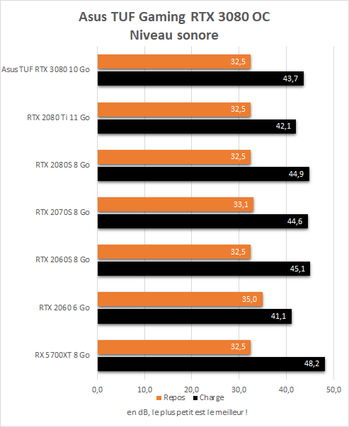 Niveau sonore de l'Asus TUF Gaming RTX 3080 OC en charge
