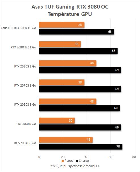 Température GPU de l'Asus TUF Gaming RTX 3080 OC en charge