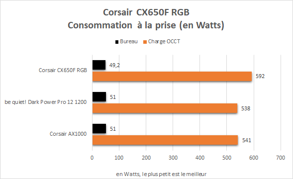 Consommation à la prise de l'alimentation Corsair CS650F RGB