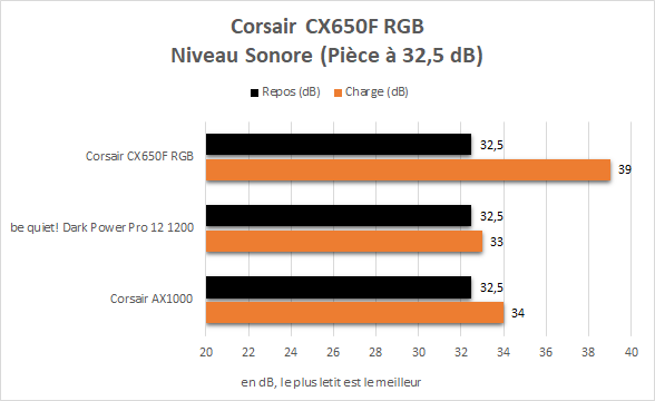 Niveau sonore de l'alimentation Corsair CS650F RGB