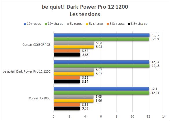 Tensions des 3.3, 5 et 12 V de l'alimentation Corsair CS650F RGB