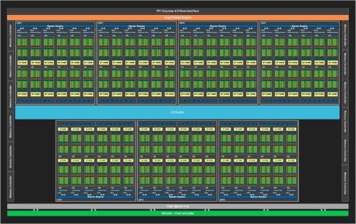 Diagramme Nvidia GA102 RTX 3080 et 3090