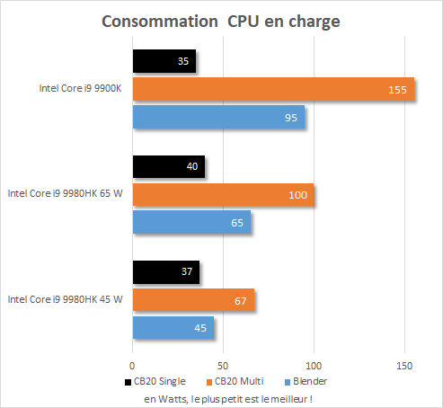 Performance Intel NUC 9 Extreme - Core i9-9980HK - Consommation CPU