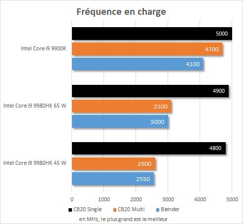 Performance Intel NUC 9 Extreme - Core i9-9980HK - Fréquences CPU en charge