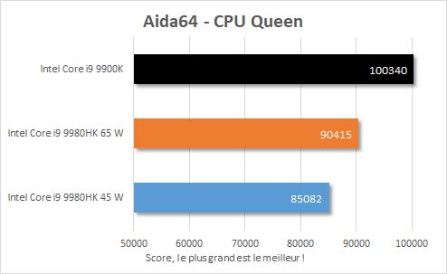 Performance Intel NUC 9 Extreme - Core i9-9980HK - Aida64 CPU Queen
