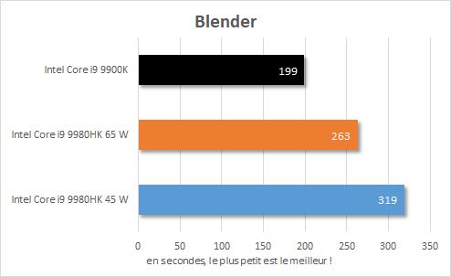 Performance Intel NUC 9 Extreme - Core i9-9980HK - Blender