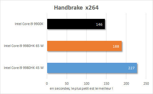 Performance Intel NUC 9 Extreme - Core i9-9980HK - Handbrake x264