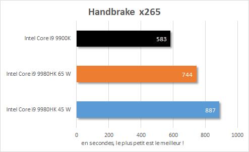 Performance Intel NUC 9 Extreme - Core i9-9980HK - Handbrake x265