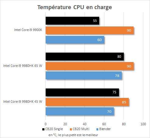 Performance Intel NUC 9 Extreme - Core i9-9980HK - Température CPU en charge