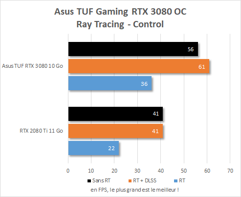 Performance ray tracing RTX 3080 dans control