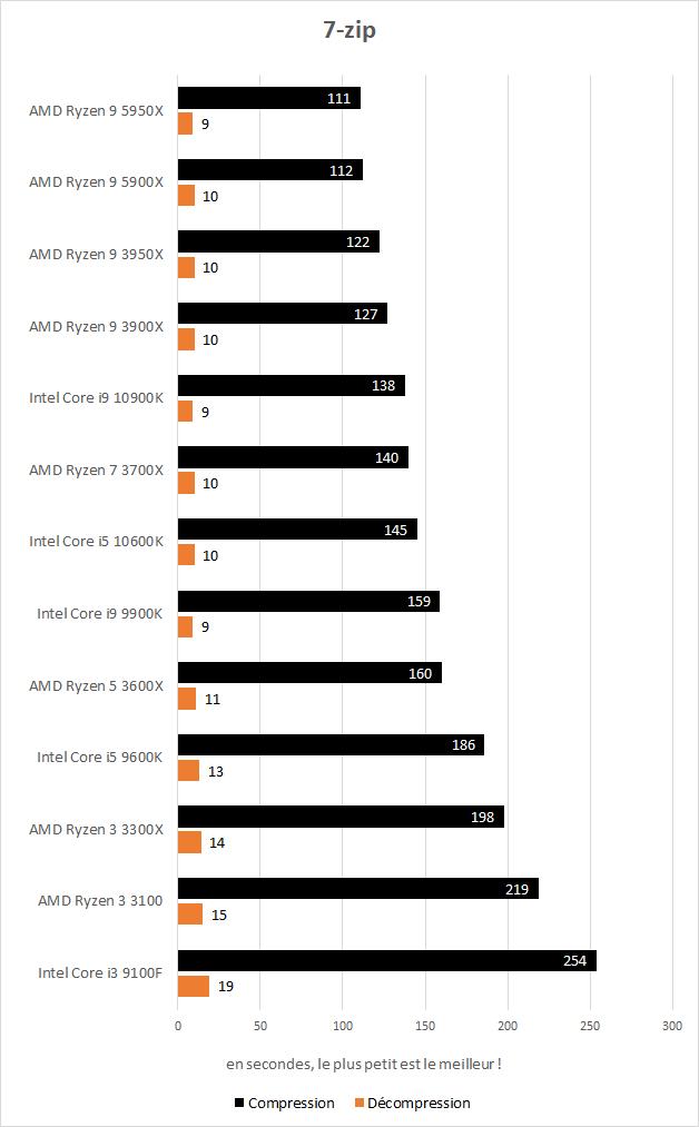 Performances AMD Ryzen 9 5900X et 5950X dans 7-zip