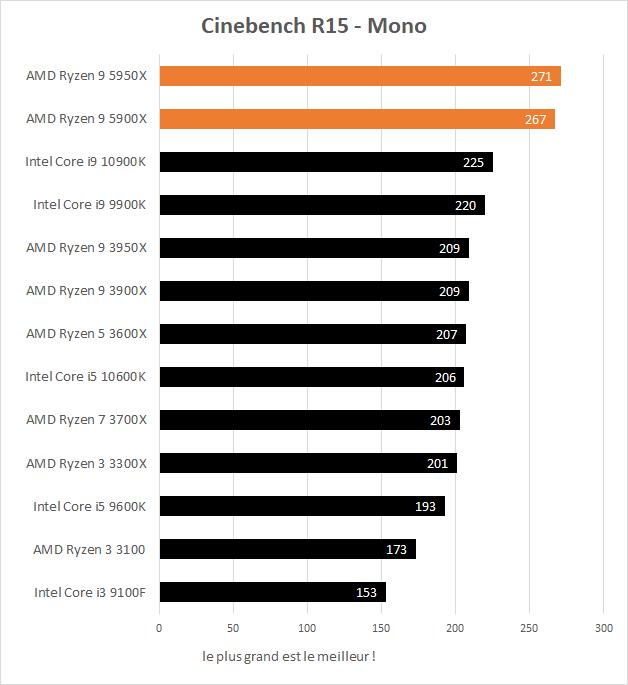 Performances AMD Ryzen 9 5900X et 5950X dans Cinebench R15 monothread