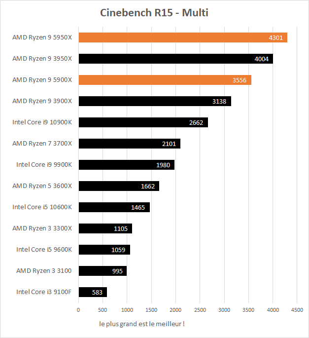 Performances AMD Ryzen 9 5900X et 5950X dans Cinebench R15 multithread