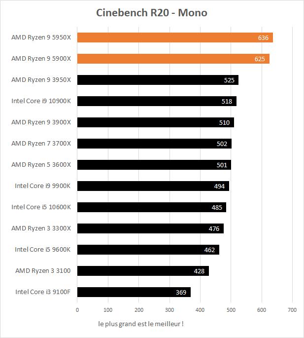 Performances AMD Ryzen 9 5900X et 5950X dans Cinebench R20 monothread