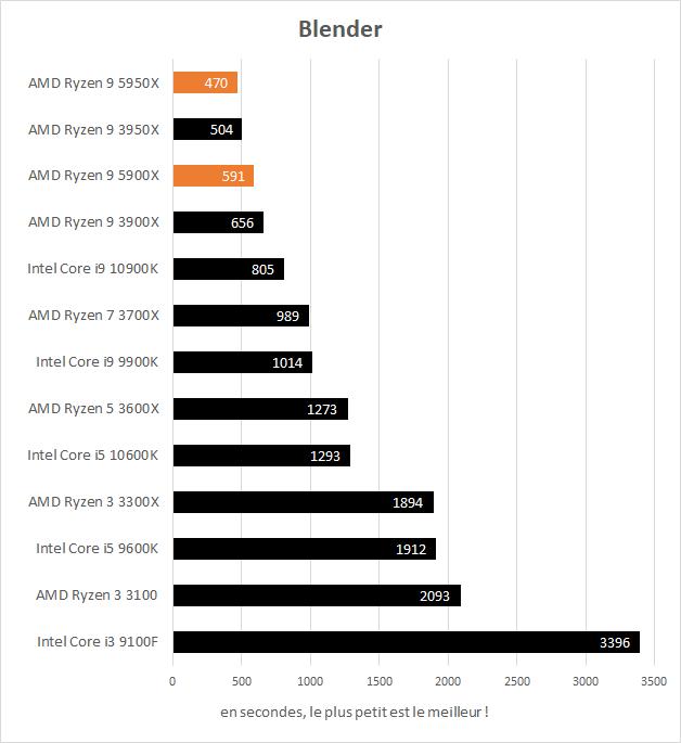 Performances AMD Ryzen 9 5900X et 5950X dans Blender