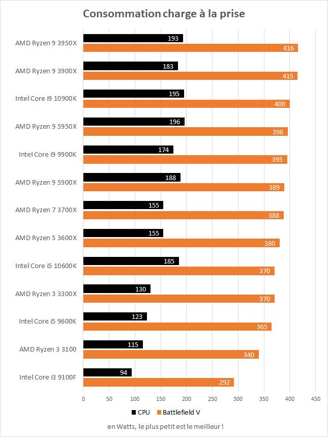 Consommation à la prise des AMD Ryzen 9 5900X et 5950X