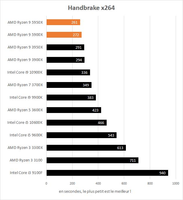 Performances AMD Ryzen 9 5900X et 5950X dans Handbrake x264