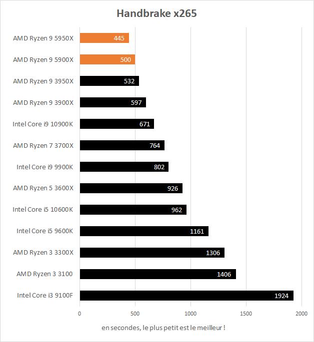 Performances AMD Ryzen 9 5900X et 5950X dans handbrake x265