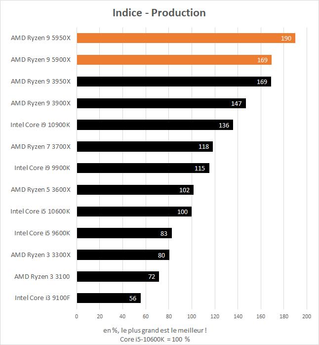 Indice de performance en production des AMD Ryzen 9 5900X et 5950X