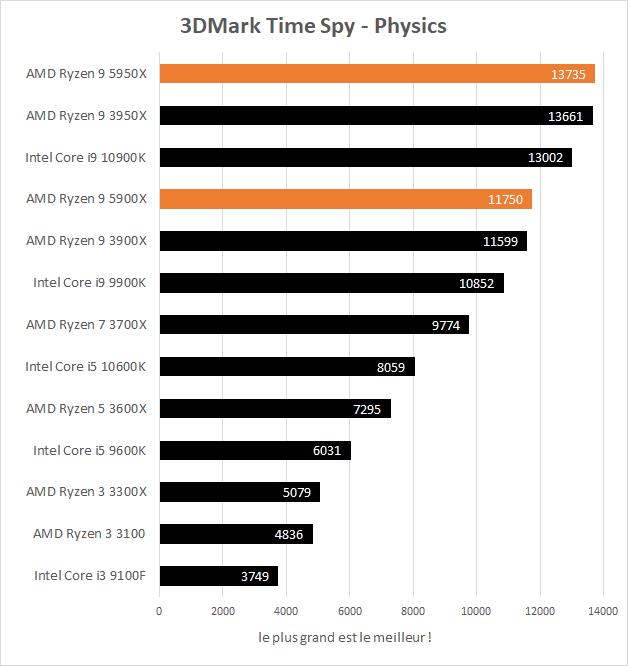 Performances AMD Ryzen 9 5900X et 5950X en jeu dans 3DMark Time Spy