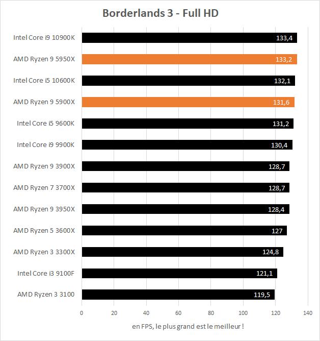 Performances AMD Ryzen 9 5900X et 5950X en jeu dans Borderlands 3
