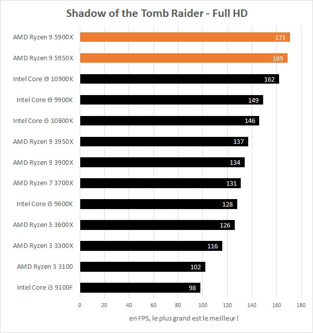 Performances AMD Ryzen 9 5900X et 5950X en jeu dans Shadow of the Tomb Raider